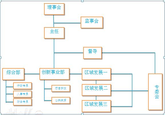 社工直线式组织结构